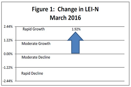 April 2016 Leading Economic Indicator Nebraska