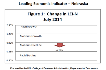 Leading Economic Indicator Graph - Nebraska