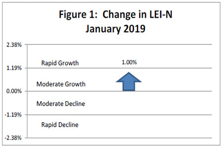 February 2019 Leading Economic Indicator Nebraska