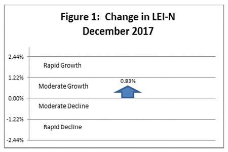 January 2018 Leading Economic Indicator Nebraska