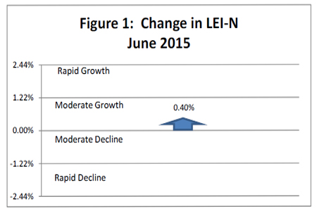 July 2015 Leading Economic Indicator Nebraska