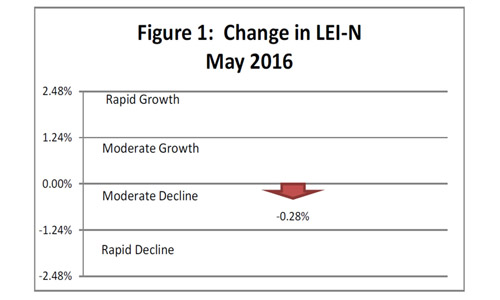 June 2016 Leading Economic Indicator Nebraska