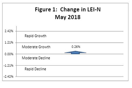 June 2018 Leading Economic Indicator Nebraska