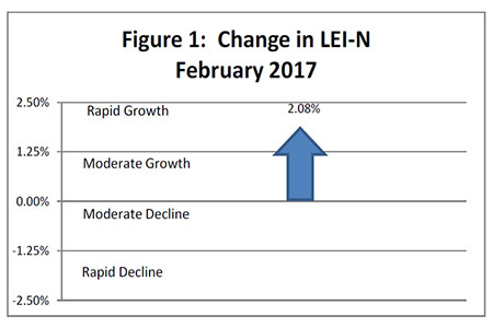 March 2017 Leading Economic Indicator Nebraska
