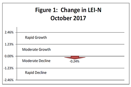 November 2017 Leading Economic Indicator Nebraska