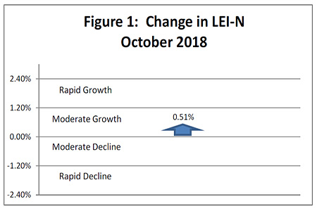 November 2018 Leading Economic Indicator Nebraska