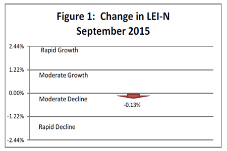 October 2015 Leading Economic Indicator Nebraska