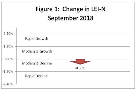 October 2018 Leading Economic Indicator Nebraska