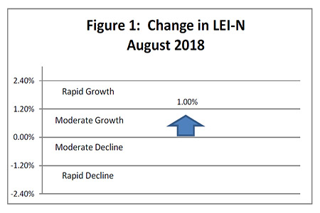 September 2018 Leading Economic Indicator Nebraska