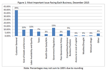 Most important issues facing each business, December 2015