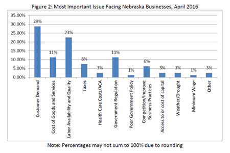 Most important issues facing each business, April 2016