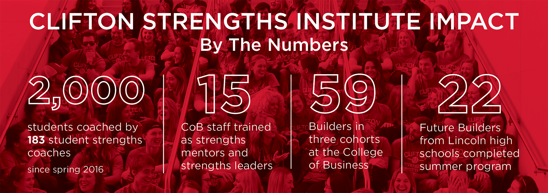 Clifton Strengths Institute Impact by the Numbers