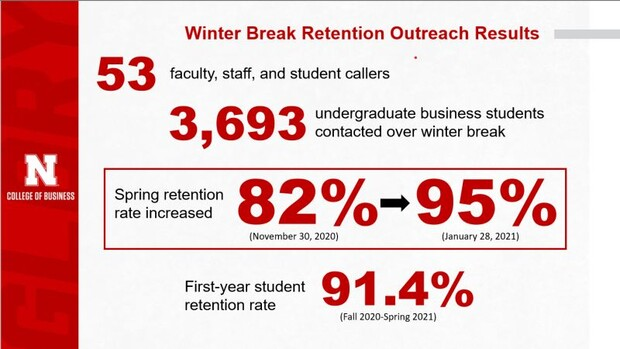 College of Business Rentention Rates