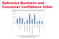 December Surveys: Consumer Confidence Falls in Nebraska