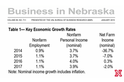 Nebraska to See Steady Growth in an Uncertain World