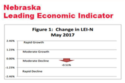 Nebraska Indicator: Economic Data Lags Business Expectations