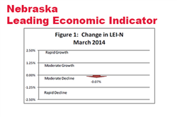 Leading Economic Indicator Drops Slightly in March