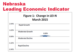Leading Indicator: Nebraska Remains On Track for Growth