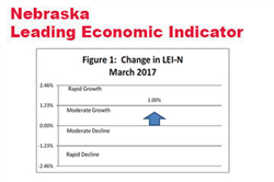 A Third Increase in the Leading Economic Indicator - Nebraska
