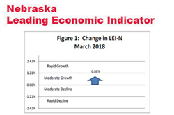 Nebraska Indicator: Economic Growth Through Summer 2018