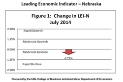 Nebraska LEI Drops for First Time in Six Months
