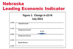 Modest Uptick in Nebraska Leading Indicator