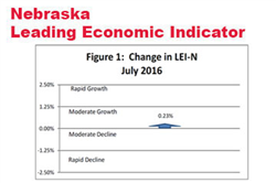Indicator: Nebraska Growth to Moderate in Early 2017