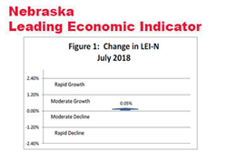 Nebraska Indicator: Slower Economic Growth in Early 2019