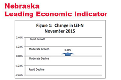 Nebraska's Leading Indicator Rises for a Second Month