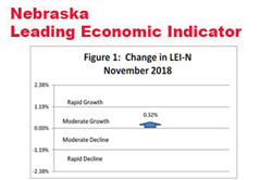 Nebraska Leading Indicator Improves in November