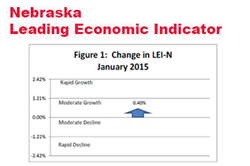A Rising Leading Economic Indicator Forecast in Nebraska