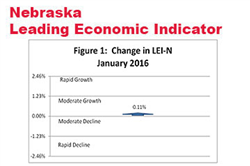 January Increase for Nebraska's Leading Indicator