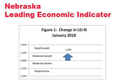 Nebraska Indicator: Declining Dollar Supports Outlook for 2018