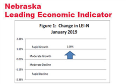Rise in Nebraska Leading Indicator Fueled by Business Expectations