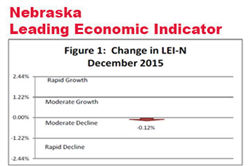 Nebraska's Leading Indicator Declines During December