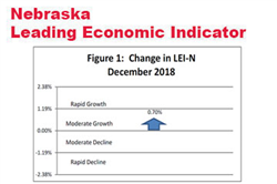 Nebraska Leading Indicator Remains Strong in December
