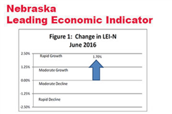 Indicator: Nebraska Growth Strong Through the Rest of 2016