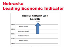 Nebraska Indicator: Improved Expectations for 2017