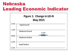 The Nebraska Leading Indicator Nudges Higher
