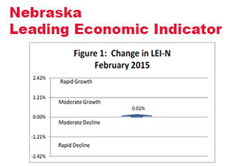 Nebraska Leading Economic Indicator Flat in February
