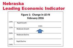 Indicator: Nebraska's Growth Prospects Improve