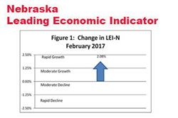 Second Sharp Increase in Leading Economic Indicator - Nebraska