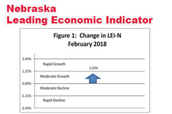 Continued Expectations for State Economic Growth