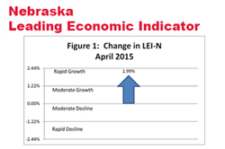 Improving Outlook for Nebraska Businesses