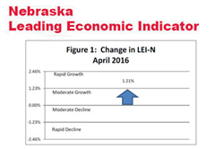 Indicator: Nebraska Economic Outlook Remains Strong