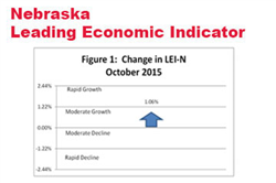 Nebraska's Leading Indicator Rebounds in October