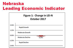 Nebraska Indicator: State Growth to Slow in Mid-2018
