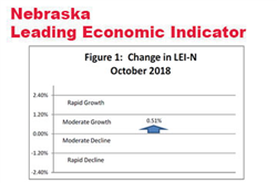 Nebraska Leading Indicator Rebounds in October