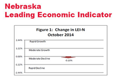 Nebraska's Leading Economic Indicator Mixed During October