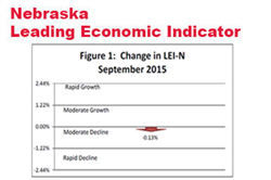 Decline in the Nebraska Leading Economic Indicator